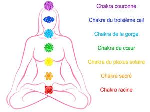 liste des principaux chakras